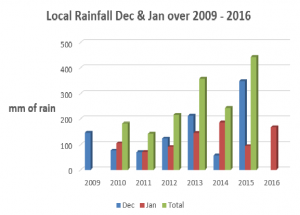 Rainfall data 2009 to 2016