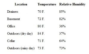 Temp & Humidity Tabulation Helen Kiely